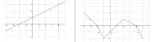 twee grafieken