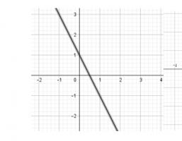 grafiek van rechte