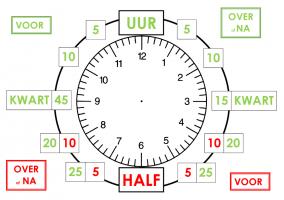 Voorstelling van analoge klok met aanduiding van voor en over