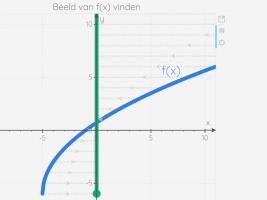 grafiek van een kromme
