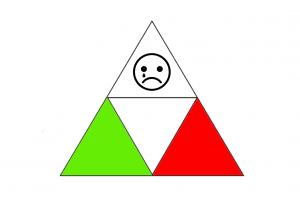 Driehoek met een rood vlak, groen vlak en een emotievlak