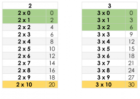 Two times table columns with color