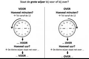 stappenplan voor het lezen van de analoge klok