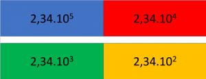 vier getallen in de wetenschappelijke schrijfwijze geschreven