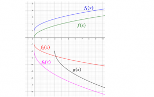 different graphs on a coordinate system