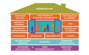 Huis met de bouwstenen van een zorgbreed en kansenrijk onderwijs
