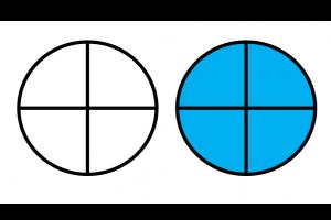 Twee taartdiagrammen, verdeeld in 4