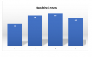 Bar chart with four columns