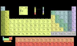 tabel periodiek systeem