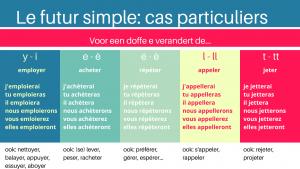 schematisch overzicht werkwoorden