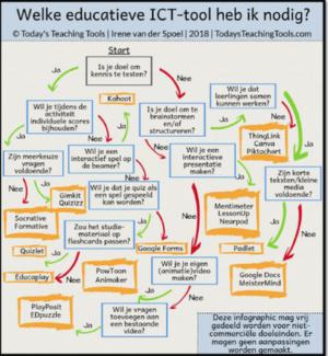 Infographic teaching ICT-tools