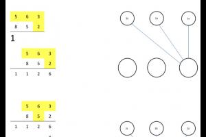 schema om oefeningen van het type hte x hte cijferend op te lossen