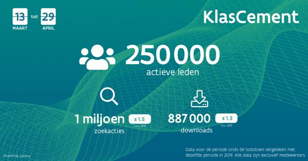 Visual over delen op KlasCement